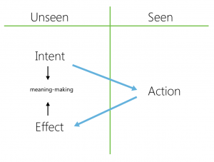 intent-action-effect model