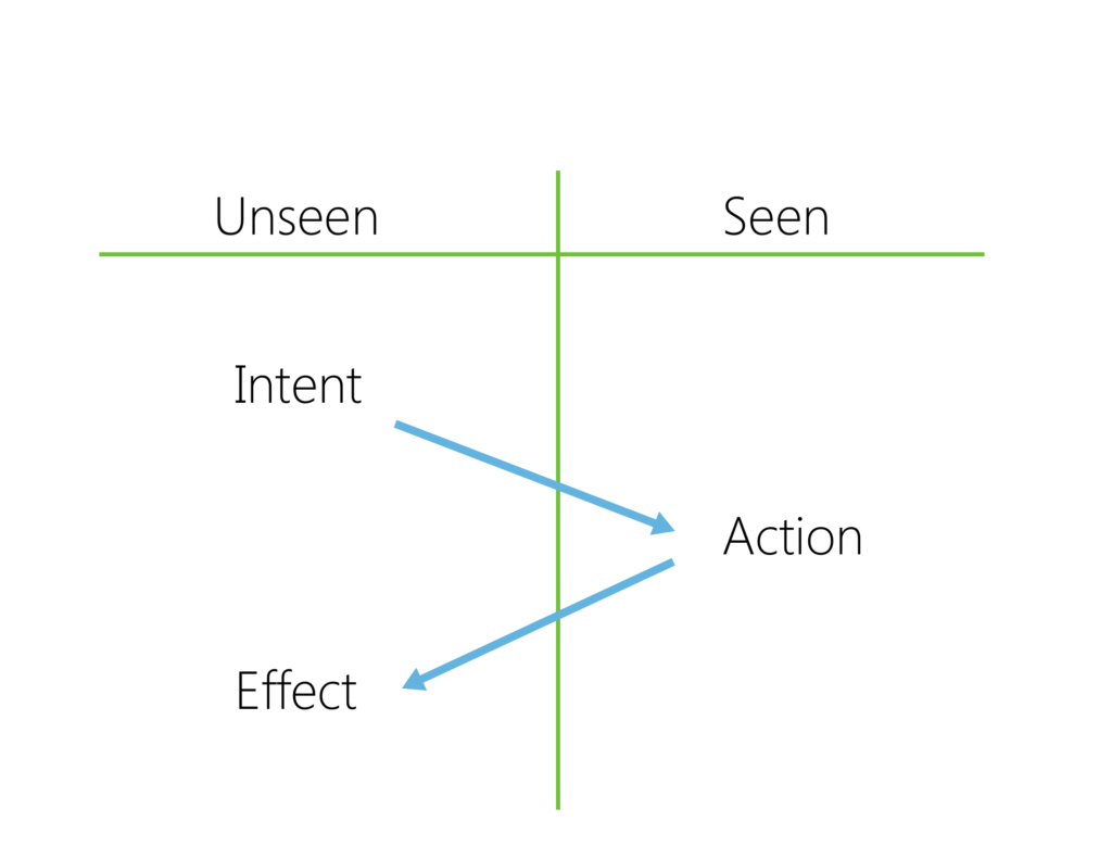 """T-chart with left side, """"Unseen"""" and right side, """"Seen."""" On the Unseen side are """"Intent"""" and """"Effect,"""" with the Seen side having """"Action"""" underneath. Blue arrows point from Intent to Action to Effect. Original design by The Ripple Effect Education."""